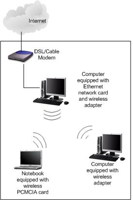 Adhoc Wireless Network