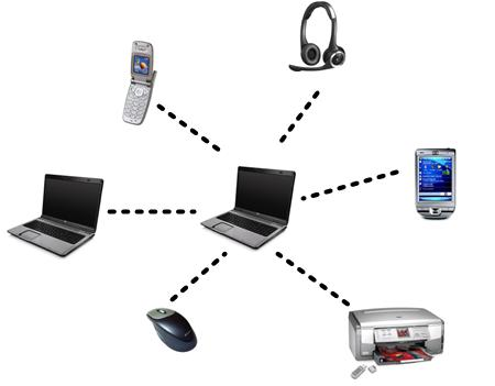 Bluetooth Network on Home Work Diagram Router Switch Modem