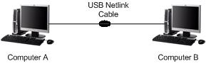 Connect 2 PC with Special USB Cables