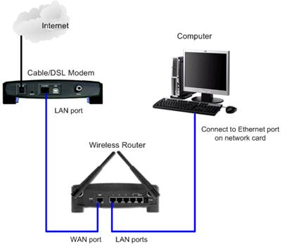 Connect computer to wireless router, and configure wireless router later