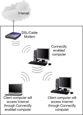 Connectify software router network