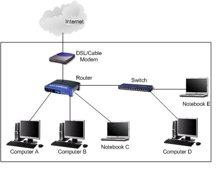 Home Network Expanded on Home Work Diagram Router Switch Modem
