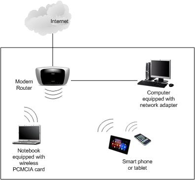 Modem Router network