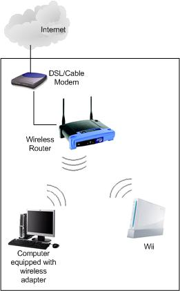 Nintendo Wii Internet Access Network Diagram