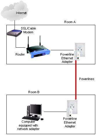 powerline Ethernet adapter network