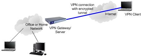 Remote Access VPN Network Diagram