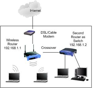 router as switch on wireless network