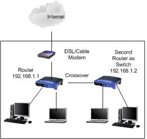 how to configure router as switch