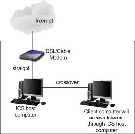Simple ICS Network