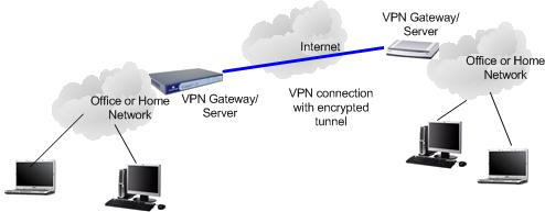 Site-to-Site VPN Network Diagram
