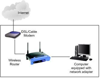 wired connection from computer to wireless network