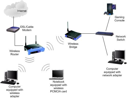 what is wireless bridge rh home network help com Router to Router Connection Diagram Wireless Router with Cable Connection Diagram