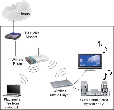 Wireless Media Player Network