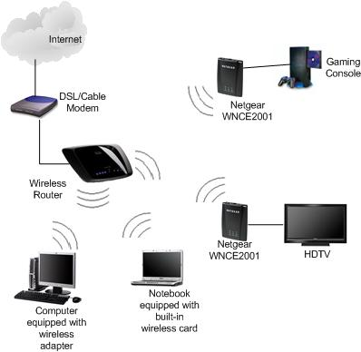 Wireless wifi wep wpa wpa2