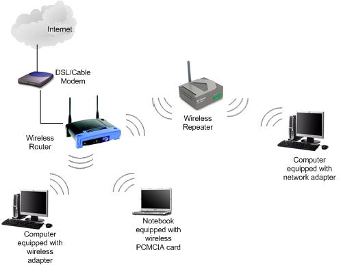 Wireless Repeater Network - network for wireless range extender, booster or expander
