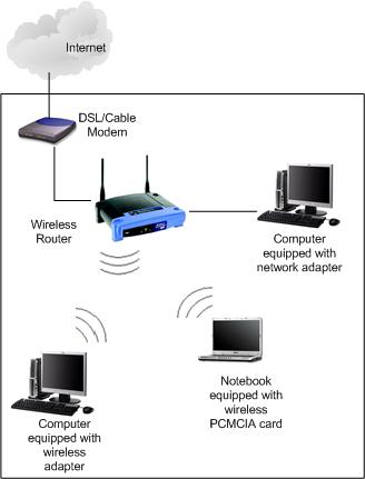 rnit set up a linksys router without the cd rh rightnowintech com Netgear Router Hook Up Diagram Wireless Home Network Diagram