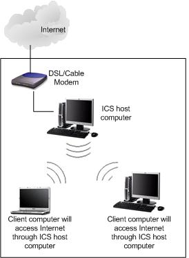 Ad Hoc Wireless ICS Network