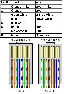 Ethernet Wiring B Configuration - Find Wiring Diagram •