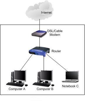 Home Network with no network switch