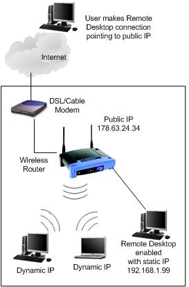 Internet Remote Desktop Diagram