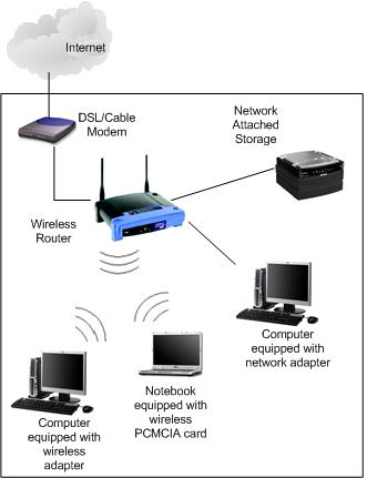 network attached storage network to store music, videos, images, documents