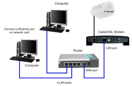 Ethernet Wired Network - Physical Network Setup