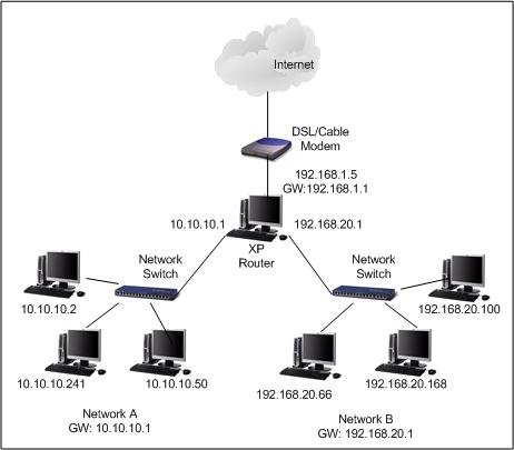 IP Forwarding - How to make Windows XP as a Router