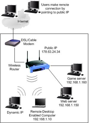 port forwarding network