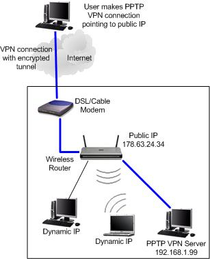 How to set up VPN? Check this PPTP VPN network diagram