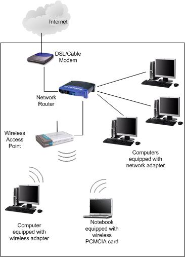 Wireless Access Point Network