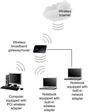 wireless broadband gateway or router network - GPRS, GSM, 3G, HSPA, Wimax