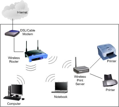Wireless Print Server Network