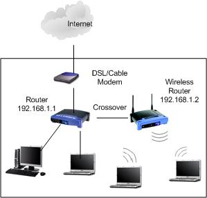 Wireless Router as Access Point Network