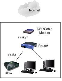Xbox Router